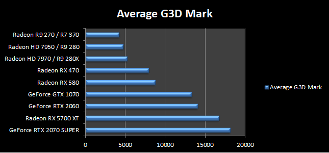 Avarage G3D Mark
