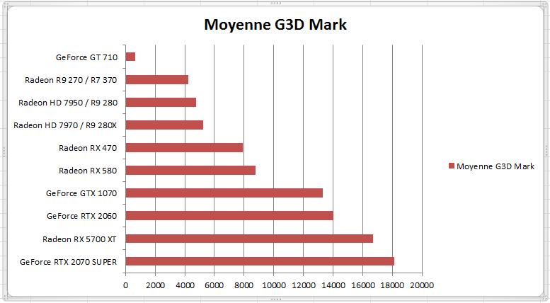 Bench G3D Mark