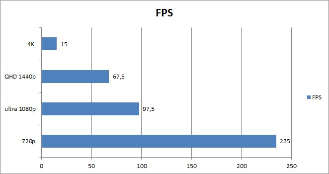 FPS 4