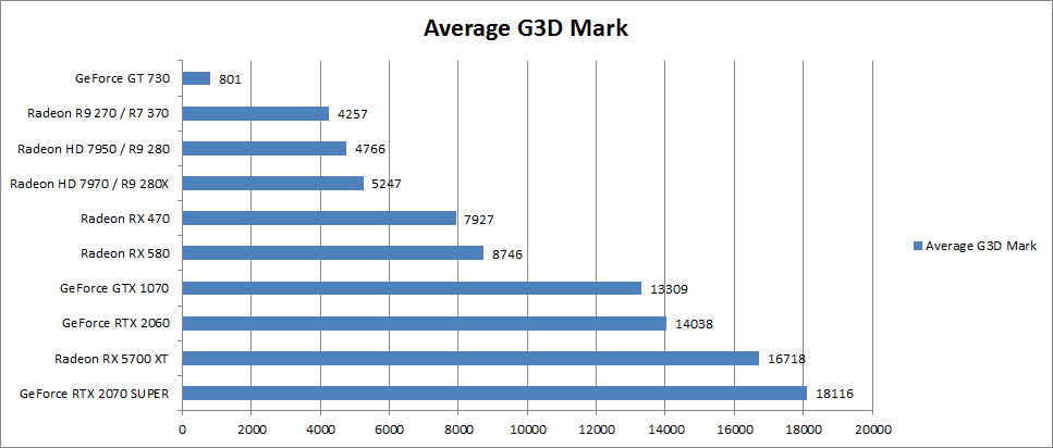 G3D Mark 1