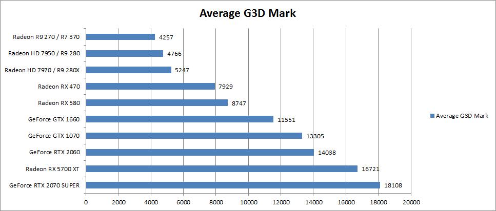 average G3D Mark