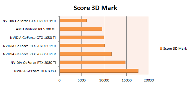 score 3D Mark