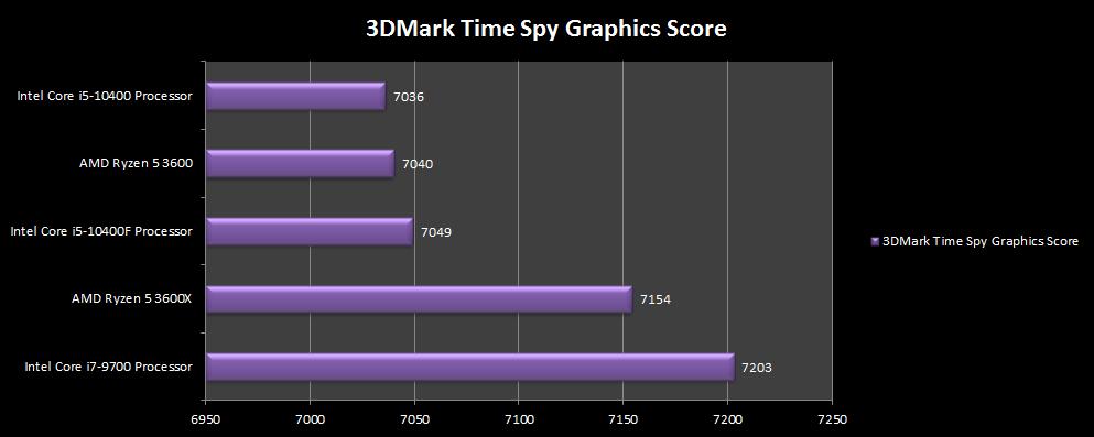 3DMark 6