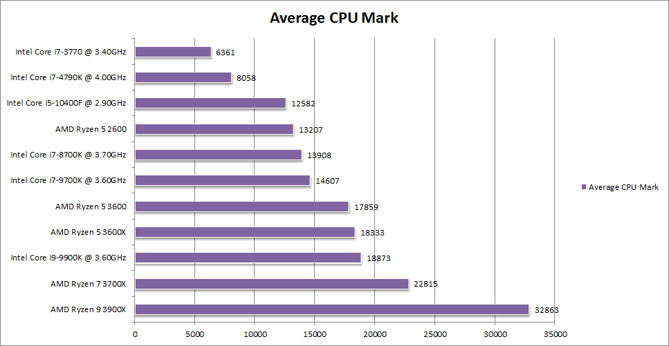 CPU Mark 1