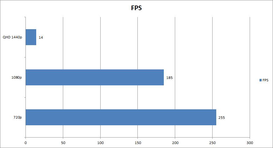 FPS 2