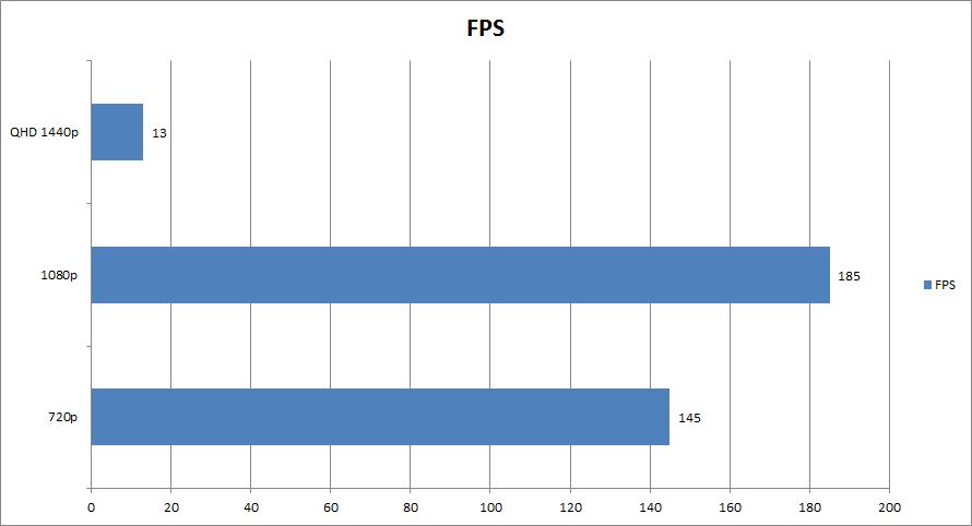 FPS 3