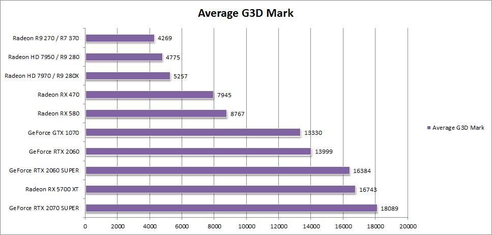 G3D 2