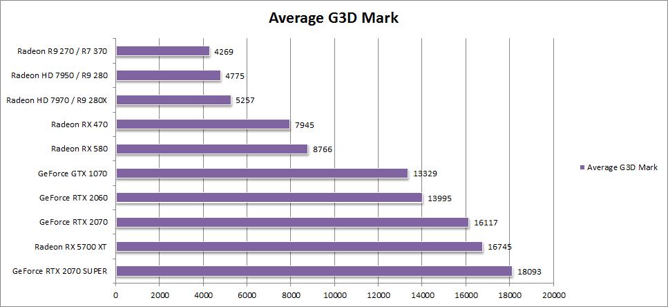 G3D 4