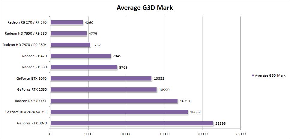 G3D 5