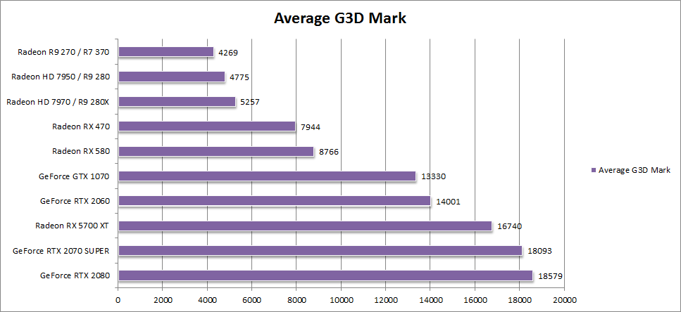 G3D Mark